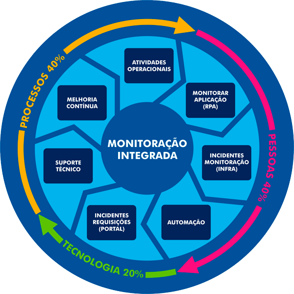 MONITORAÇÃO INTEGRADA - PILARES DE SUSTENTAÇÃO -Wellington A. Monaco